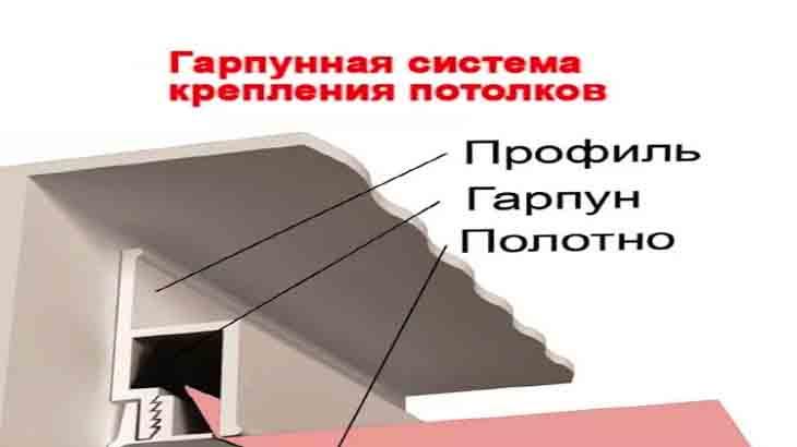 Гарпунная система крепления потолков