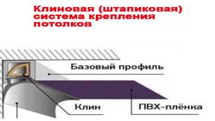 Клиновая система монтажа натяжных потолков