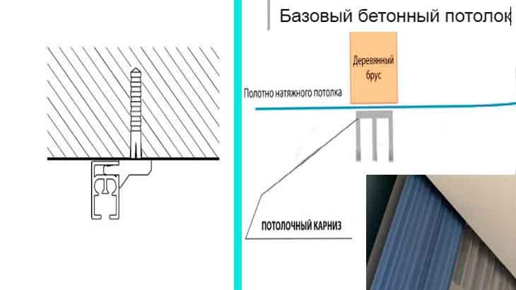Крепление карниза на натяжной потолок
