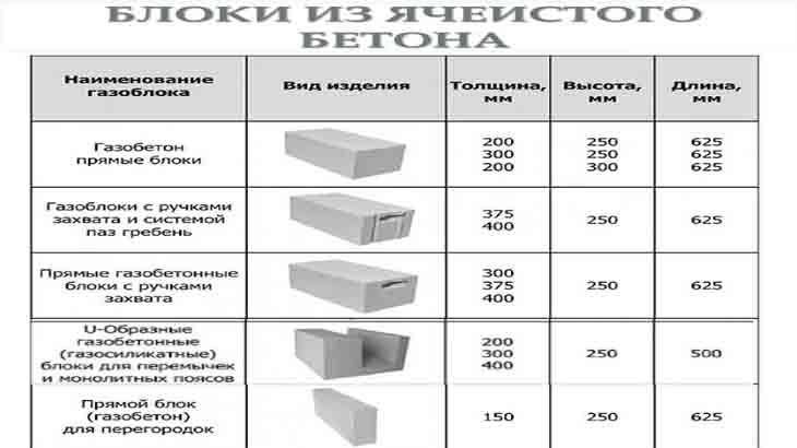 Виды блоков из ячеистого бетона