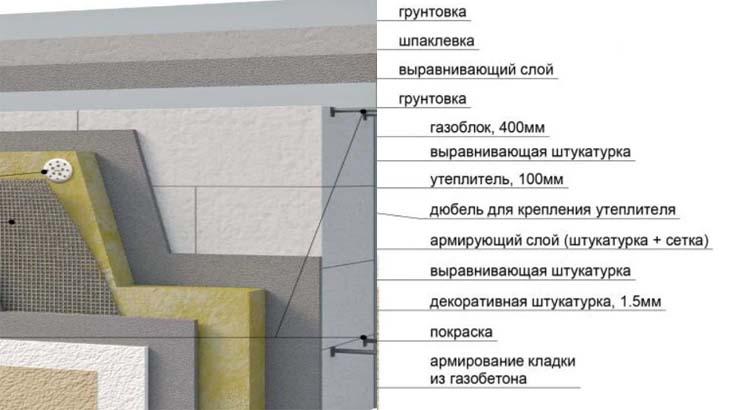 Расположение слоев при отделке здания
